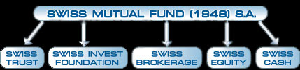 Swisscash Mutual Fund