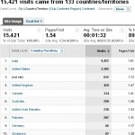 Country list of Visitors-1