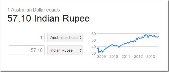 conversion-1-australia dollar-to-INR-august-21-2013