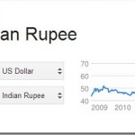conversion-1-usd-to-INR-august-21-2013_thumb.jpg