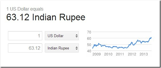 1 In Inr Value Of Indian Ru Going Down Against Usd Gbp Australian Dollar